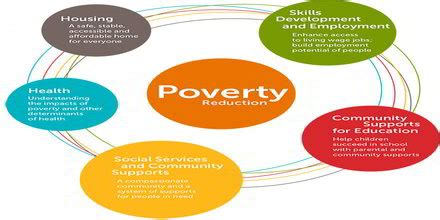 PhD thesis on poverty reduction